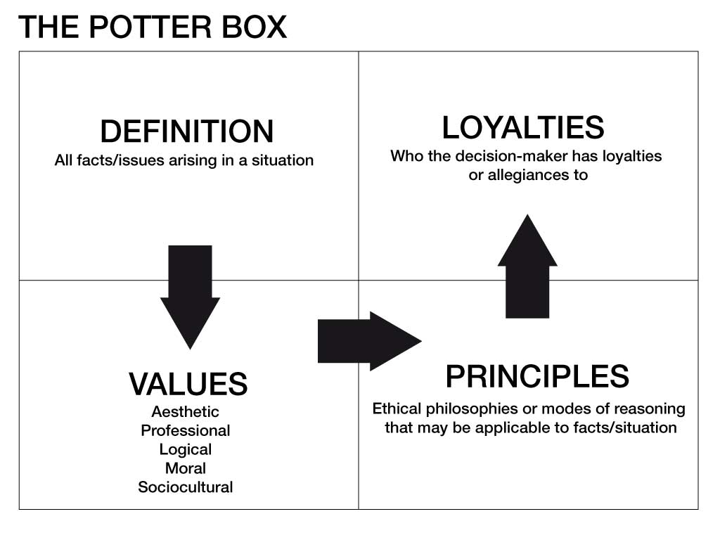 The Potter Box Model of Reasoning | Stanzza Patterson
